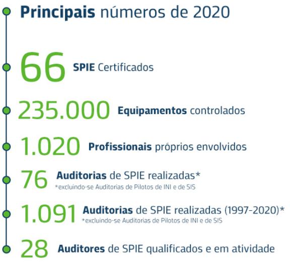 Principais números de 2020
