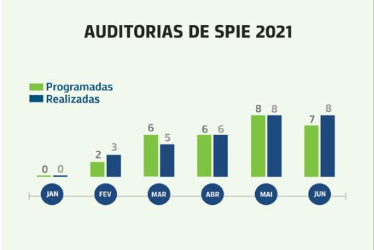 Auditorias de SPIE 2021
