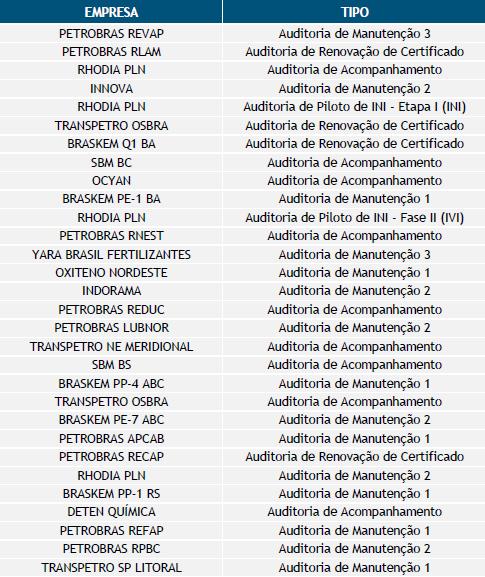 Certificações até realizadas até junho de 2021